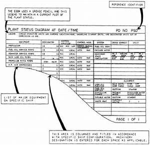 Sample Plant Status Diagram