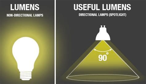 What are Lumens?   Integral LED