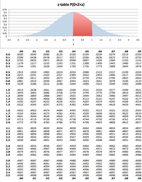 normal curve score table distribution standard statistics area under areas probability probabilities calculate latex using data example normally distributed sample