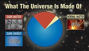 Dark Energy vs. Dark Matter - HETDEX