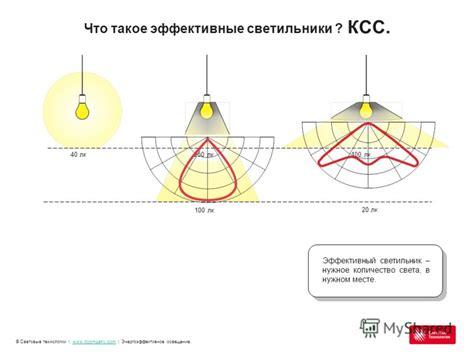 Освещение энергосберегающее виды ламп световоды приемущества