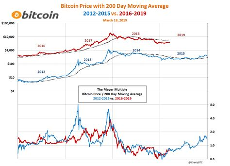 All prices on this page are nominal (i.e., they are not indexed to inflation). Bitcoin Value In 2012 - TRADING