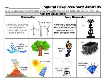 Renewable Resources Essay  Ivoiregion Renewable And Nonrenewable Resources Worksheet Pdf Spm English Essay also Descriptive Essay Thesis  Thesis In An Essay