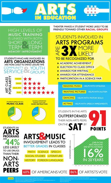 Arts In Education Infographic Poster  Safe Haven, Online. Coastal Plumbing Naples Fl Fxcm Active Trader. Indian Gold Jewellery Shops In Usa. Online Psyd Apa Accredited Cpa Cpe Credit. Chevrolet 3500 Silverado Grand Cherokee Motor. Pharmacist Technician Certification. Car Insurance Estimate Without Personal Information. Hyperthyroidism And Atrial Fibrillation. Jeep Cherokee Pittsburgh Printed Ceramic Mugs