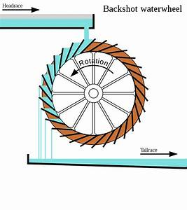 File Backshot Waterwheel Simple Svg