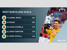 MindBlowing Lionel Messi Reaches 500 Barcelona Games With
