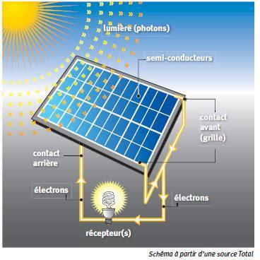 principe de fonctionnement photovoltaique comment 231 a marche raccordement r 233 seau options de vente