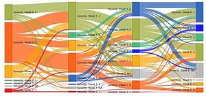 How To Create A Sankey Diagram From A Table In Displayr