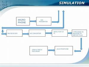 Sos Transmission Through Cellular Phones To Help Accident