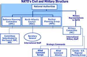 Nato Organizational Structure