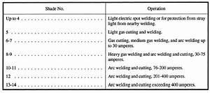 Harbor Freight Welding Hood Question Welding