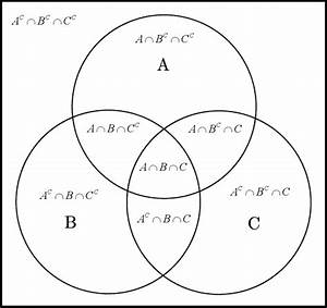 Venn Diagrams  U2013 Life Through A Mathematician U0026 39 S Eyes