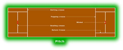 Cricket pitch - /recreation/sports/cricket/Cricket_pitch ...