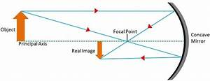Do Concave Lenses Form Real Or Virtual Images