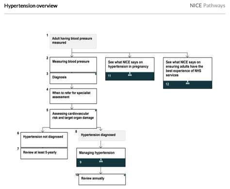 nice publishes hypertension flowchart covering type