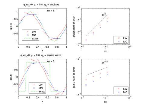 1d Convection Diffusion Equation Matlab
