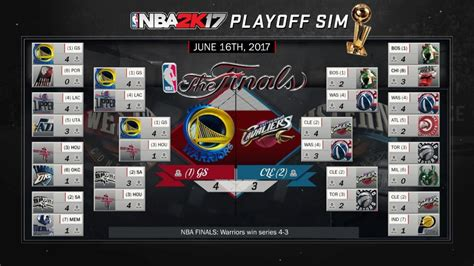 nba  simula los playoffs   quien ganara la nba
