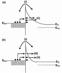 Diagram And Explain Electron Transport