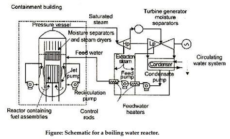 construction and working principle of boiling water reactor bwr