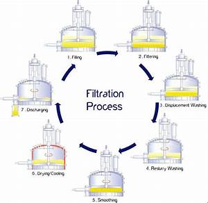 Understanding The Nutsche Filtration And Drying Process