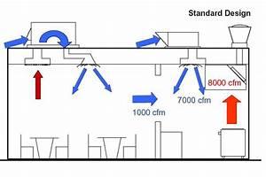 Kitchen Ventilation System Design