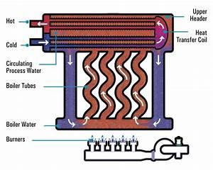 Hot Water Heaters Atmospheric  U0026 Low Nox