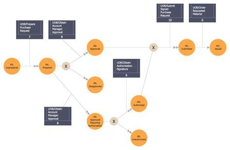 idef0 diagram decomposition structure idef4 standard