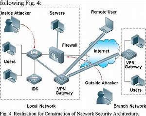 29 Network Security Architecture Diagram