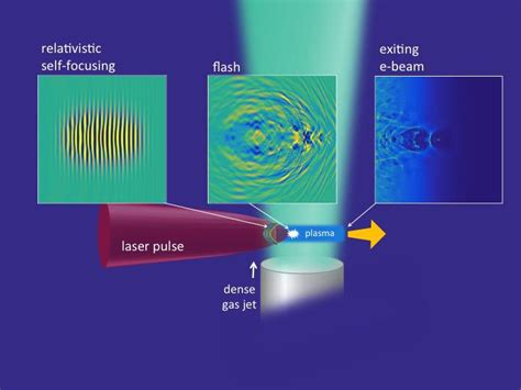 laser driven particle accelerator could become ultra compact machines electronics360