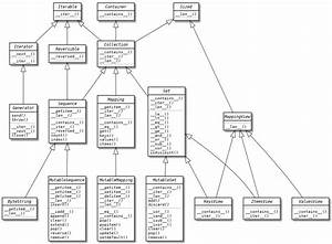 Mailing List Archive   Issue32471  Add An Uml Class