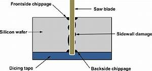 Schematic Diagram Of Blade Dicing Process And Induced