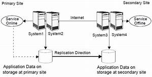 Typical Sql Server Disaster Recovery Configuration