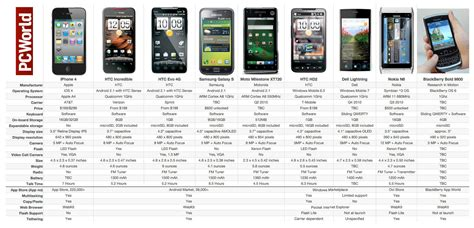 cell phone comparison apple iphone 4 vs the rest of the smartphone pack pcworld