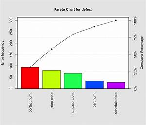 Pareto Chart  U2014 Pareto Chart  U2022 Qcc