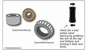 A Growling Noise And Bad Wheel Bearings
