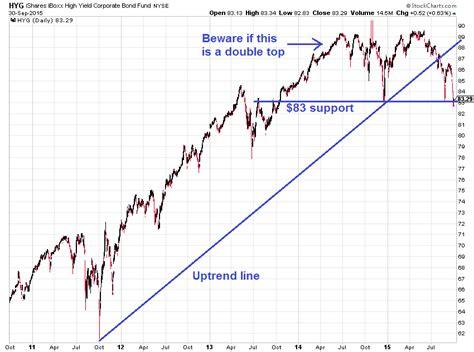 Keep Your Eyes On This Junk Bond Chart   Junk bonds, Bond ...
