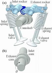 A  Valve Mechanism  B  Engine Camshaft