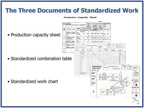 standardized work  foundation  kaizen
