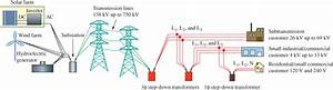 Basic Electric Power Generation  Transmission  And