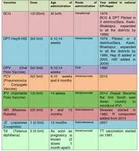 National Immunization Schedule