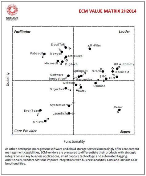 companies leading ecm