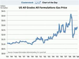 Chart Of The Day  Get Ready For  3  Gallon Gasoline This