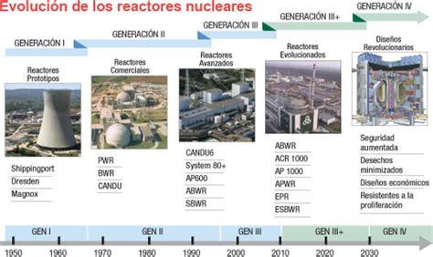 sistemas de refrigeracion en reactores nucleares