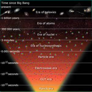 what 39 s the origin of the universe what happened during the big