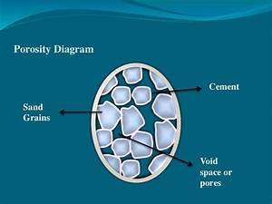Porosity And Types