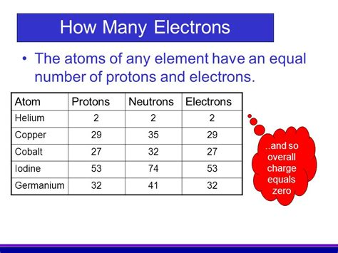 Protons Equal Electrons by And So Overall Charge Equals Zero Ppt