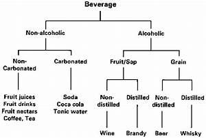 7. Beverages