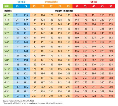 Weight Scale Chart Wwwpixsharkcom Images Galleries