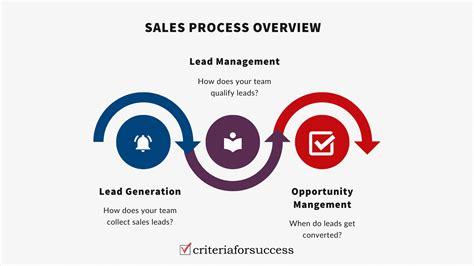 7 Step Sales Process Template - Criteria For Success