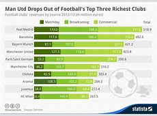 Chart Man Utd Drops Out of Football's Top Three Richest
